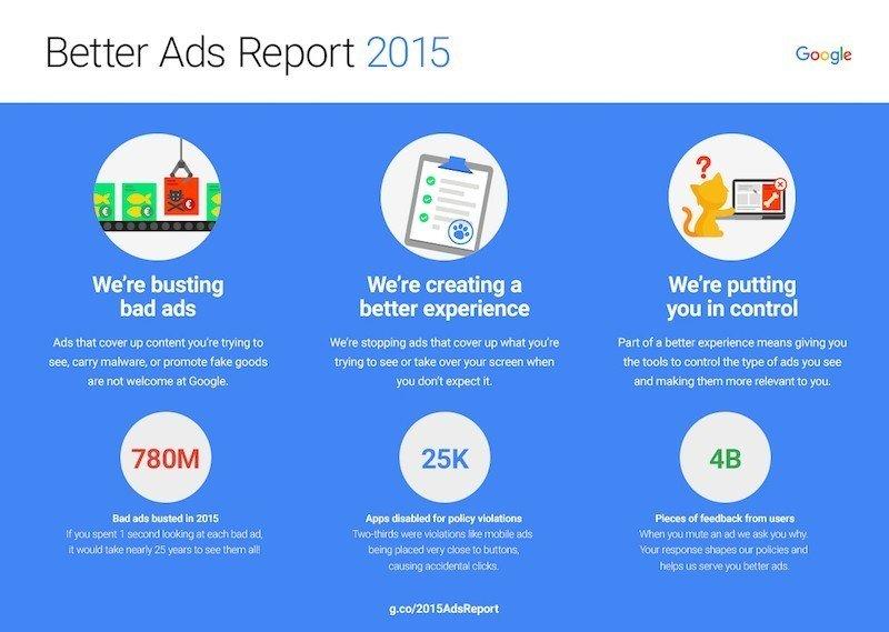 Rapport Google sur l'optimisation des annonces et leur meilleure diffusion auprès des utilisateurs sur toutes les plateformes - SEO