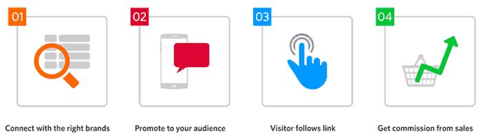 كيفية انشاء موقع على شبكة الإنترنت في 20 دقيقة مع نصائح لتسويقه والربح منه