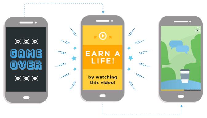 Comment augmenter les revenus de votre application en utilisant des publicités vidéo récompensées - Série Gagnez de l'argent en ligne Gagnez en ligne