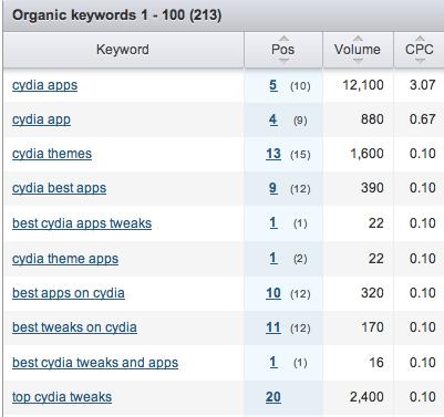 كيف بنيت موقعًا متخصصًا يكسبني 174 دولارًا أمريكيًا شهريًا من Google AdSense