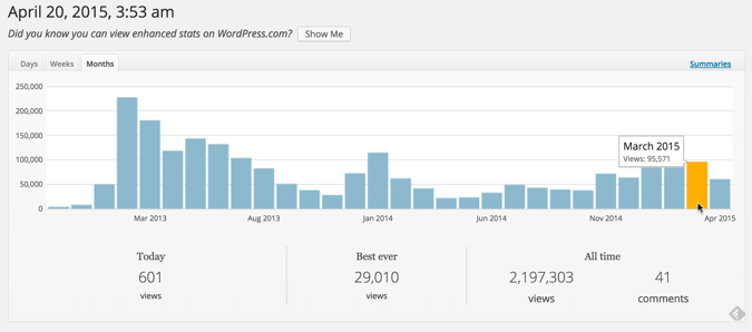 كيف بنيت موقعًا متخصصًا يكسبني 174 دولارًا أمريكيًا شهريًا من Google AdSense - Google AdSense احتراف الووردبريس