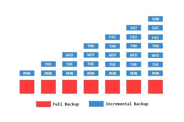 النسخ الاحتياطي الكامل مقابل المتزايد مقابل التفاضلي: مقارنة بين أنواع النسخ الاحتياطية المختلفة - شروحات