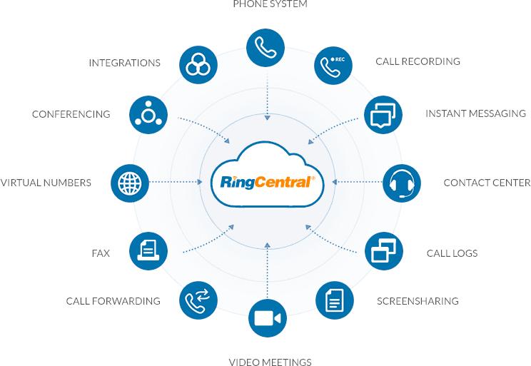 كيفية تبسيط اتصالات فريقك عن بعد باستخدام RingCentral