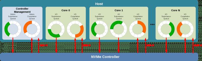 ما تحتاج لمعرفته حول محركات أقراص NVMe SSD