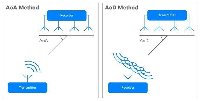 ما هي تقنية Bluetooth 5.1 الجديدة وكيف تختلف عن الإصدارات السابقة؟