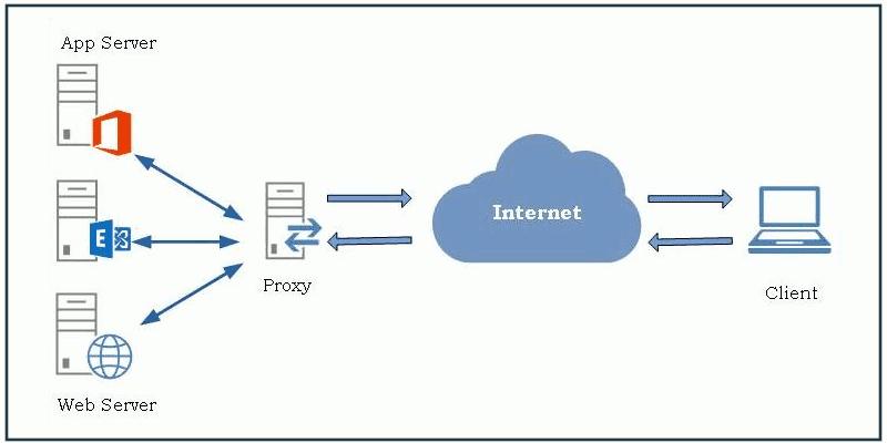 كيف يمكنك الاستفادة من Nginx كوكيل عكسي