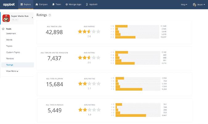 Meilleurs outils d'analyse d'avis Amazon pour comprendre les avis des clients - Amazon Best