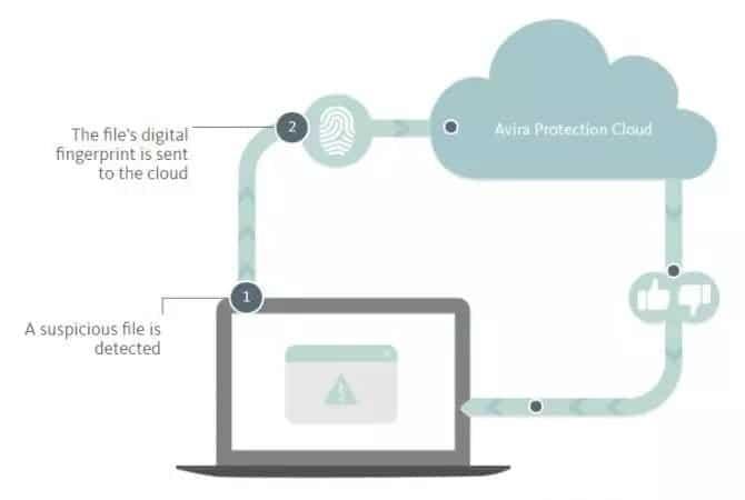 تنزيل Avira 2021 : Free Antivirus + Internet Security + Total Security