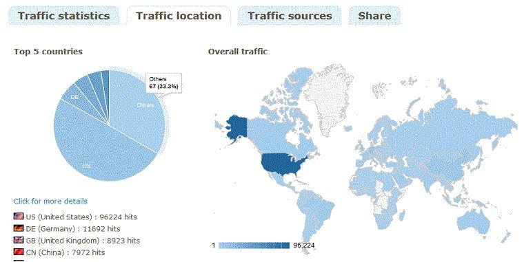 5 من أفضل سكريبتات إختصار روابط URL ذاتية الإستضافة - مواقع