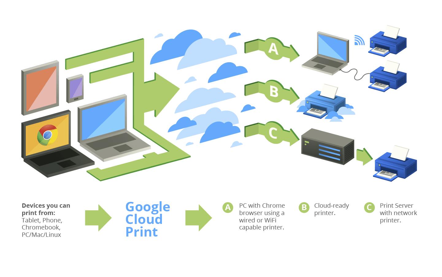 cloudprint2 DzTechs - كيفية طباعة جميع أنواع الملفات من هاتف Android الخاص بك
