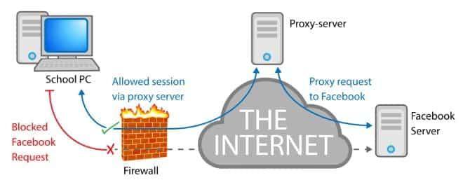 كيفية تجاوز جدار حماية المدرسة للوصول إلى مواقع الويب المحظورة: نصائح وتحذيرات - مقالات