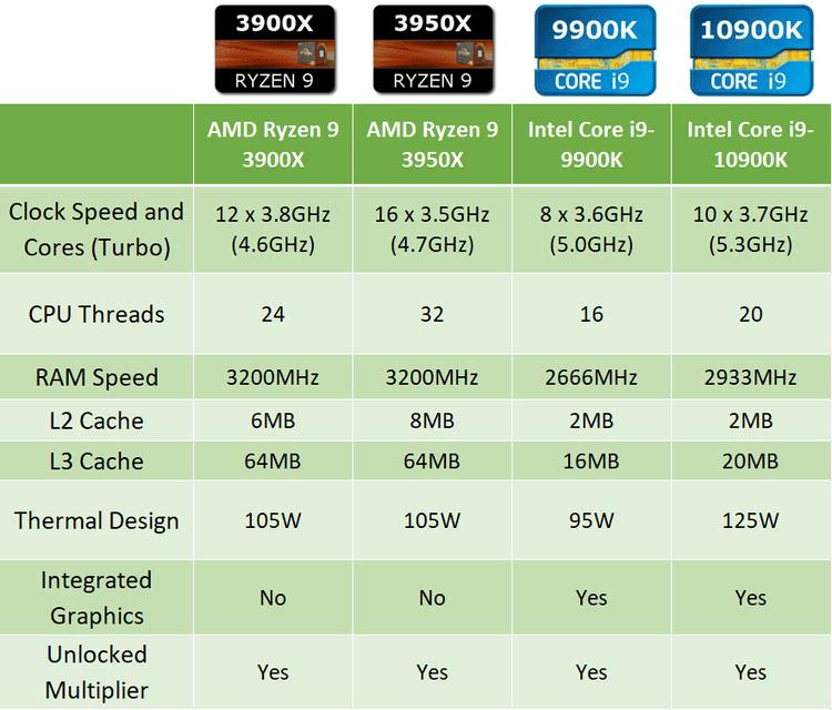 مقارنة بين AMD و Intel: ما هي أفضل وحدة معالجة مركزيةللألعاب؟