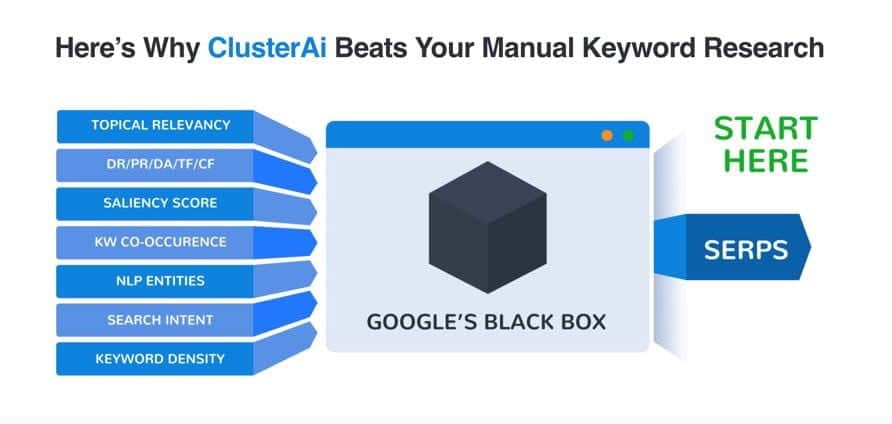 مراجعة ClusterAi-أتمتة البحث عن الكلمات الرئيسية وتوفير مئاتالساعات - SEO