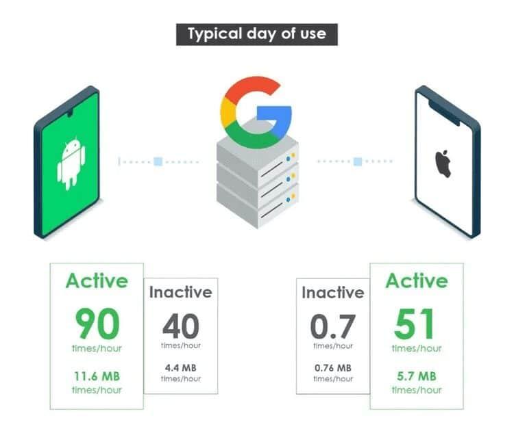 أهم الأسباب لاستبدال Android بـ /e/OS على هاتفكالذكي - Android