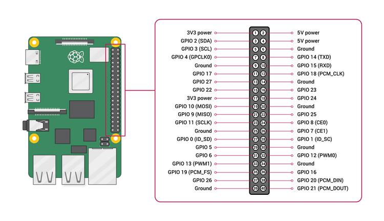 دليل المبتدئين إلى استخدام Raspberry Pi مع لوح التجارب لإنشاء لعبةSimon