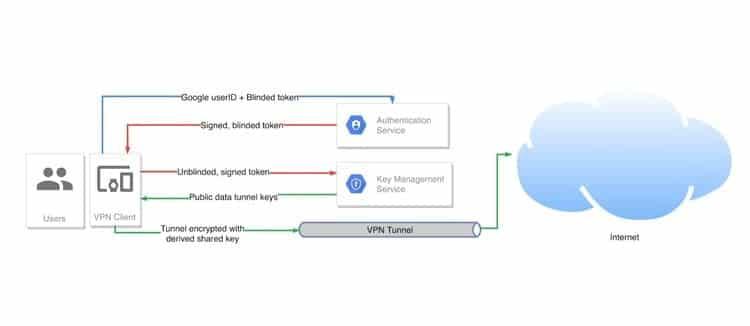 هل يُمكنك الوثوق بخدمة VPN من Google لتمرير بياناتكالخاصة من خلالها؟