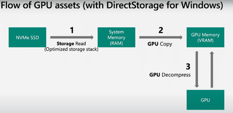 Qu'est-ce que Microsoft DirectStorage? Comment rendre les jeux plus rapides?